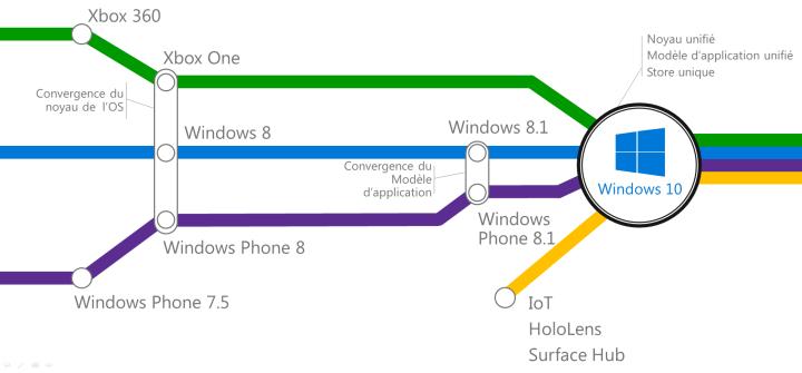 Evolution de la plateforme Windows
