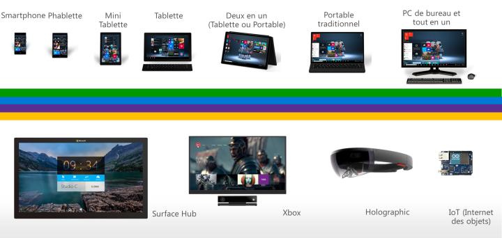 Plateforme Windows 10